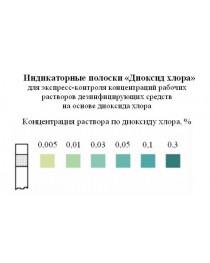 Индикаторные полоски «Диоксид хлора»